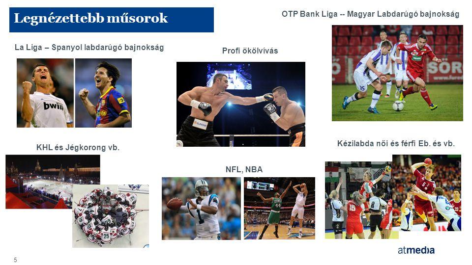 Legnézettebb műsorok OTP Bank Liga -- Magyar Labdarúgó bajnokság