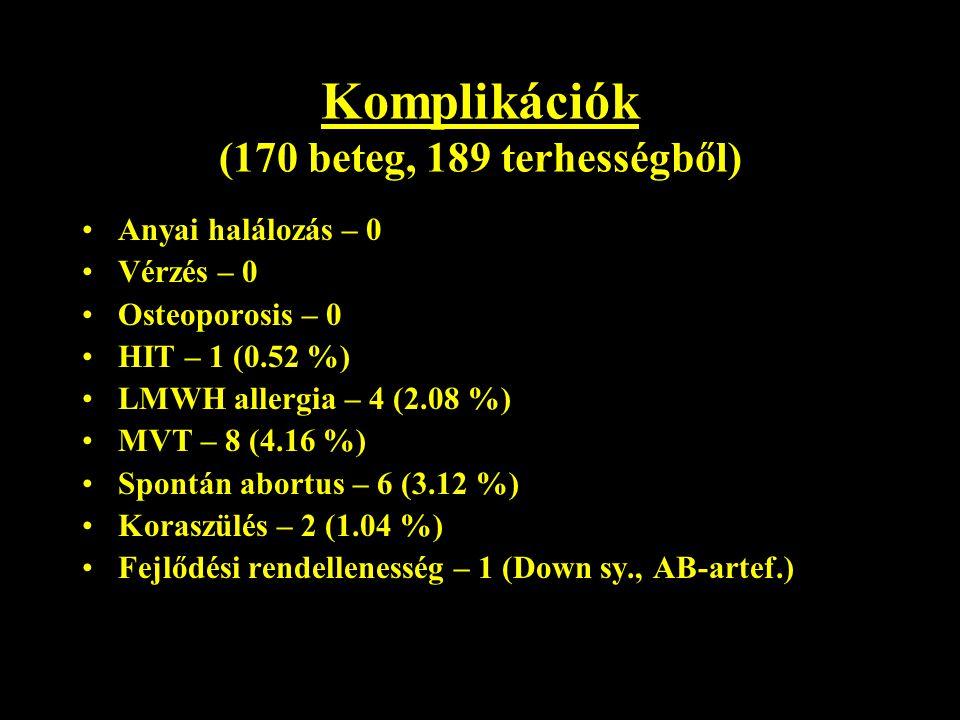 Komplikációk (170 beteg, 189 terhességből)