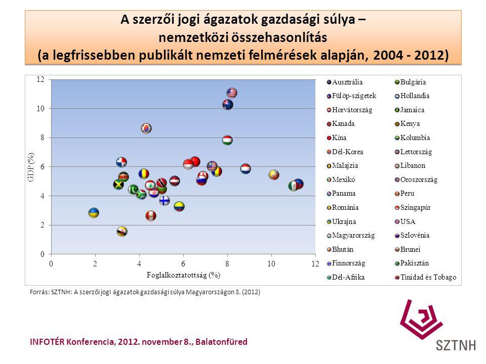 A szerzői jogi ágazatok gazdasági súlya – nemzetközi összehasonlítás (a legfrissebben publikált nemzeti felmérések alapján, 2004 - 2012)