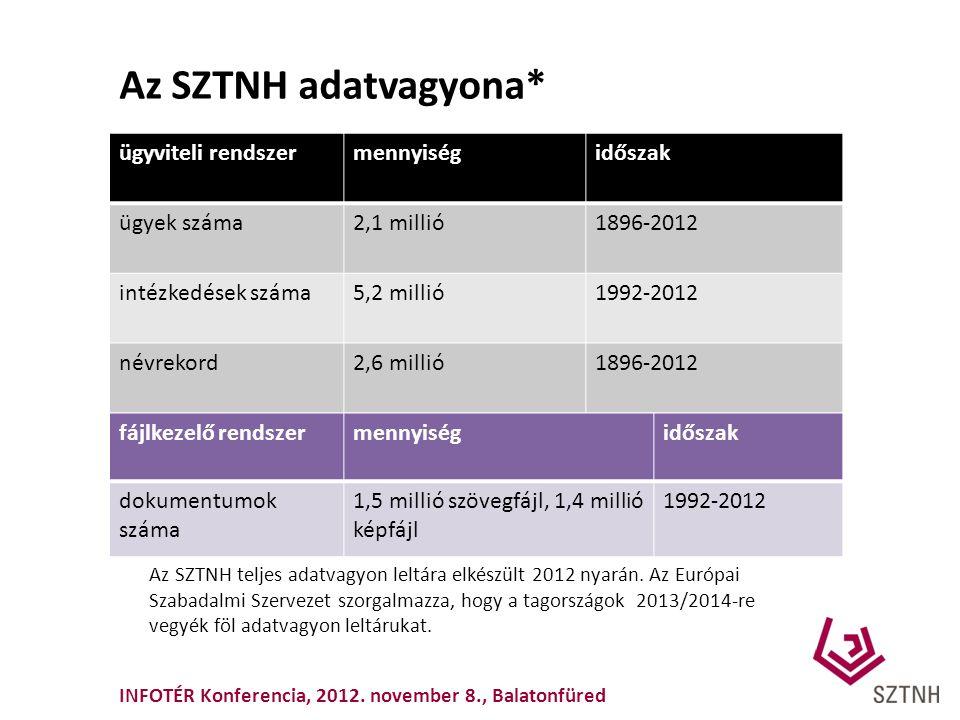 Az SZTNH adatvagyona* ügyviteli rendszer mennyiség időszak ügyek száma
