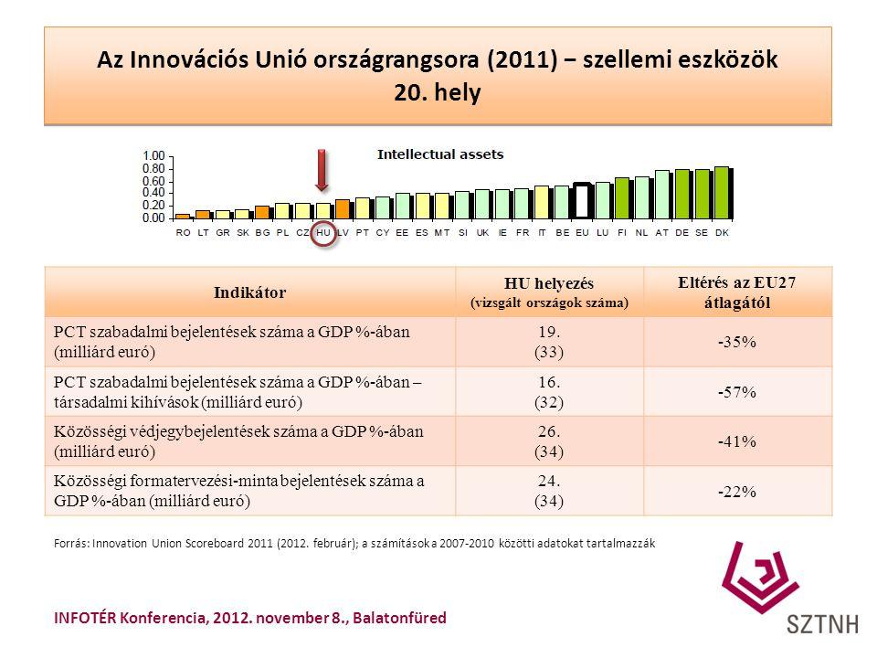 Az Innovációs Unió országrangsora (2011) − szellemi eszközök 20. hely