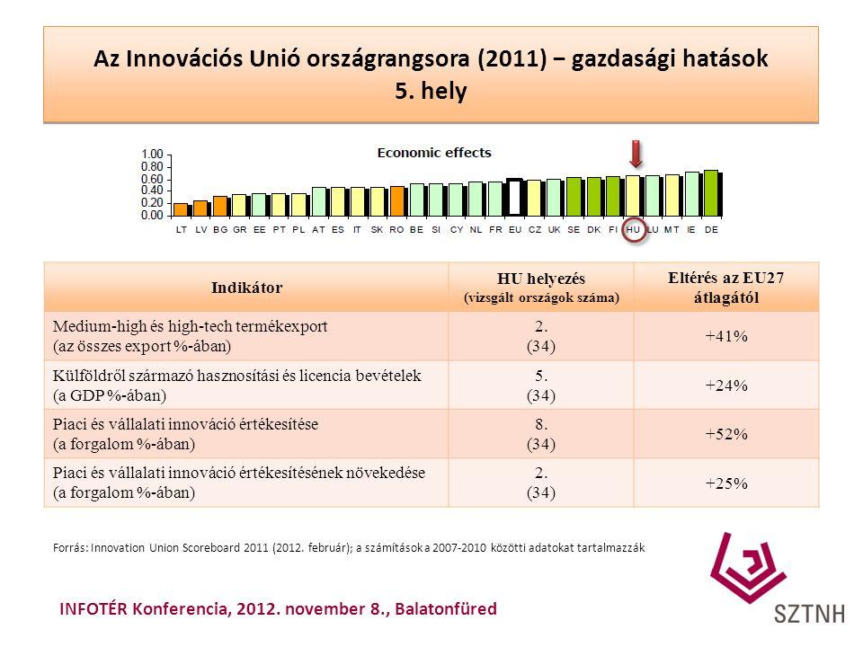 Az Innovációs Unió országrangsora (2011) − gazdasági hatások 5. hely