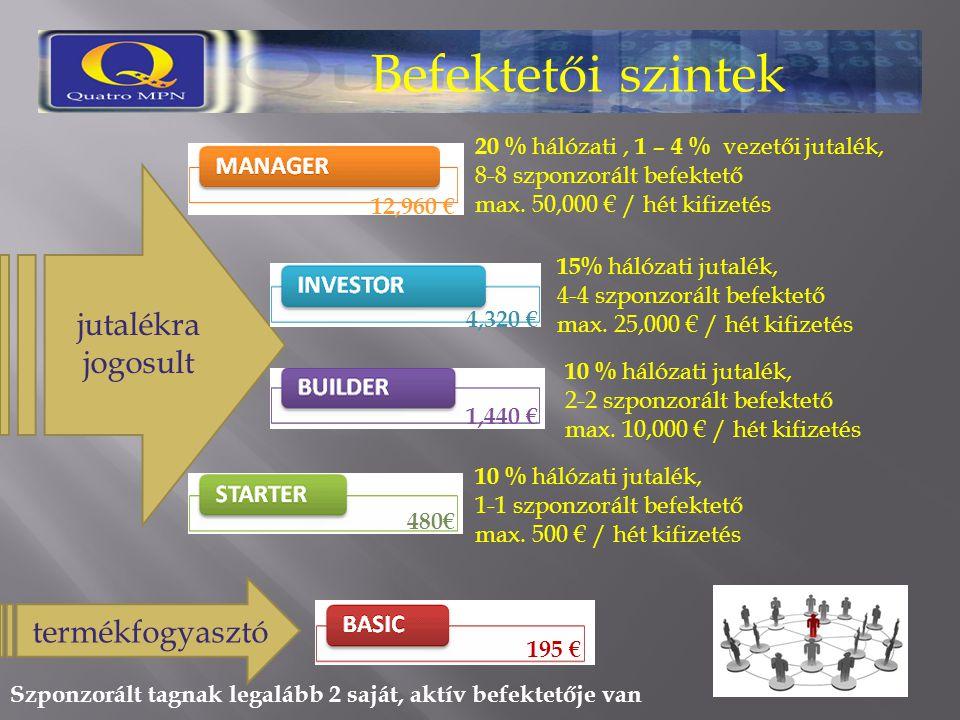 Befektetői szintek jutalékra jogosult termékfogyasztó