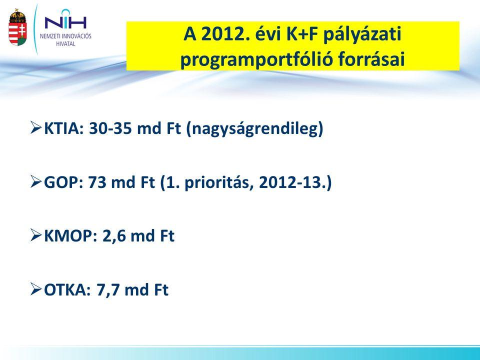 A 2012. évi K+F pályázati programportfólió forrásai