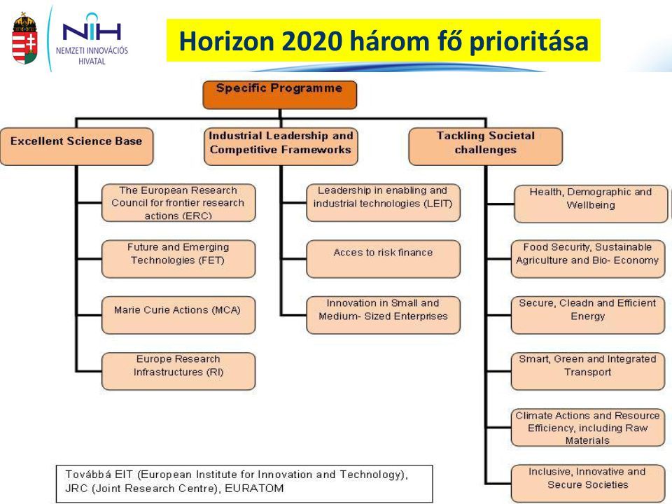 Horizon 2020 három fő prioritása