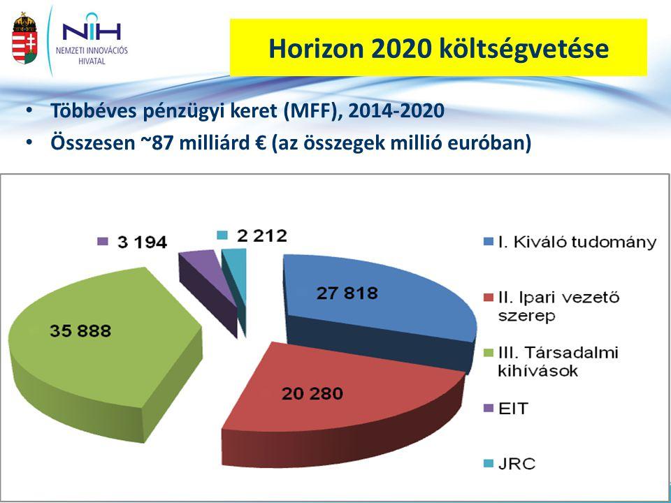 Horizon 2020 költségvetése