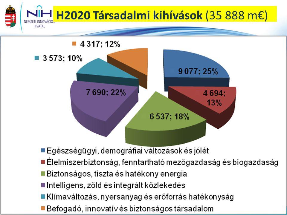 H2020 Társadalmi kihívások (35 888 m€)