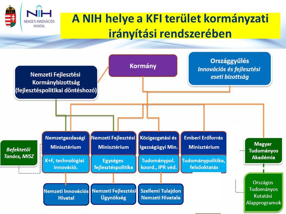 A NIH helye a KFI terület kormányzati irányítási rendszerében