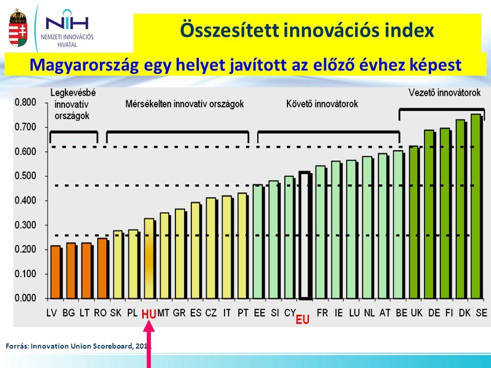 Összesített innovációs index