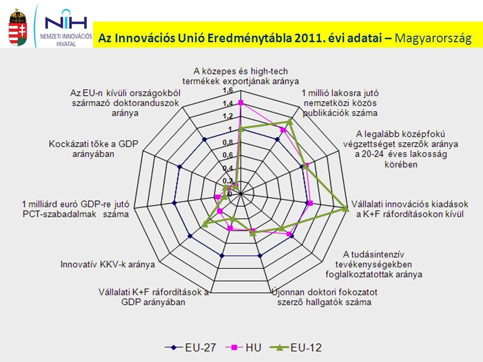Az Innovációs Unió Eredménytábla 2011. évi adatai – Magyarország