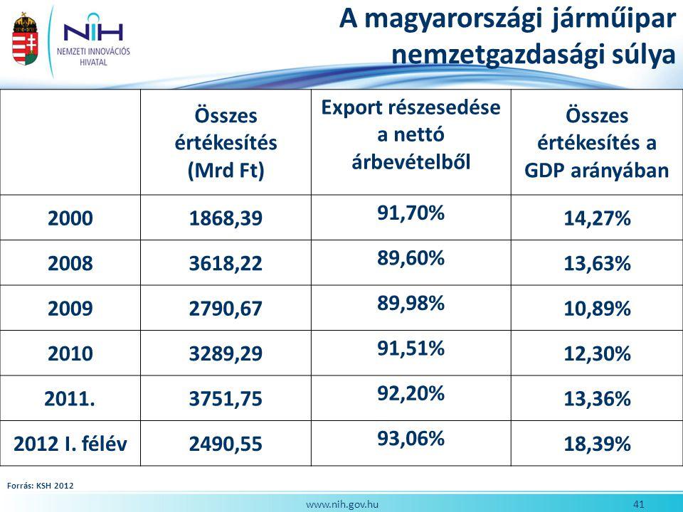 A magyarországi járműipar nemzetgazdasági súlya
