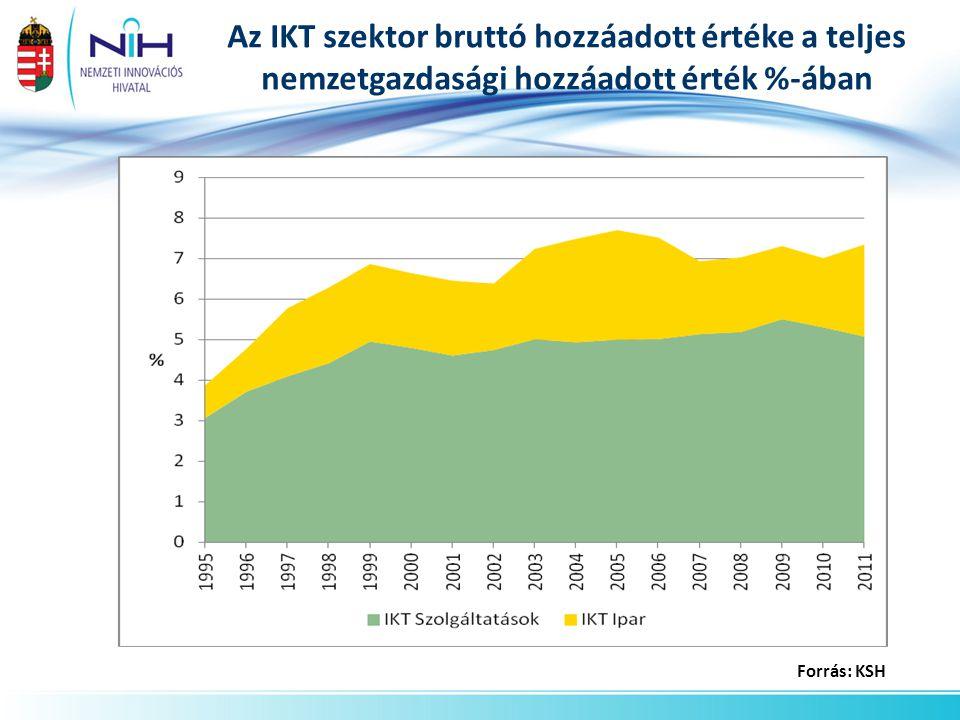Az IKT szektor bruttó hozzáadott értéke a teljes nemzetgazdasági hozzáadott érték %-ában