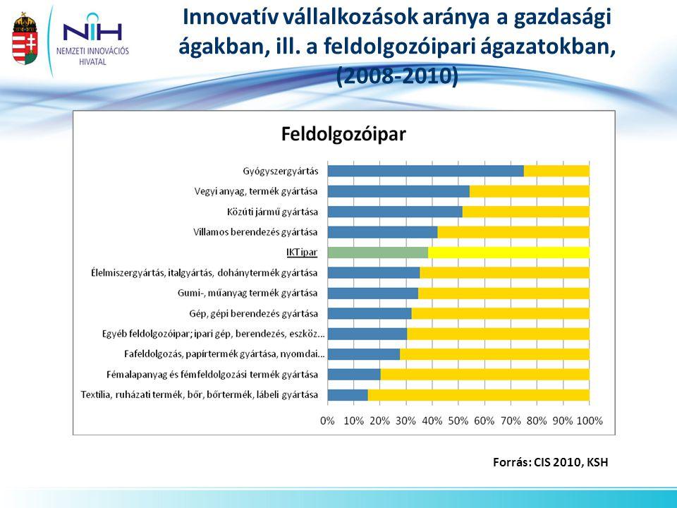 Innovatív vállalkozások aránya a gazdasági ágakban, ill