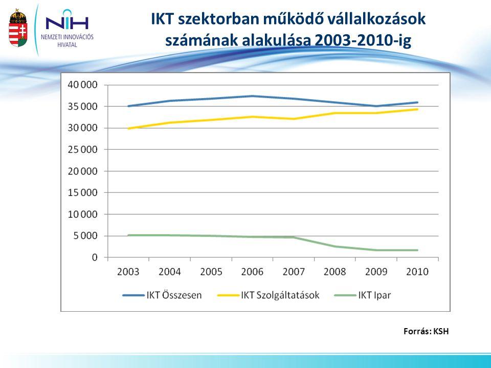 IKT szektorban működő vállalkozások számának alakulása 2003-2010-ig
