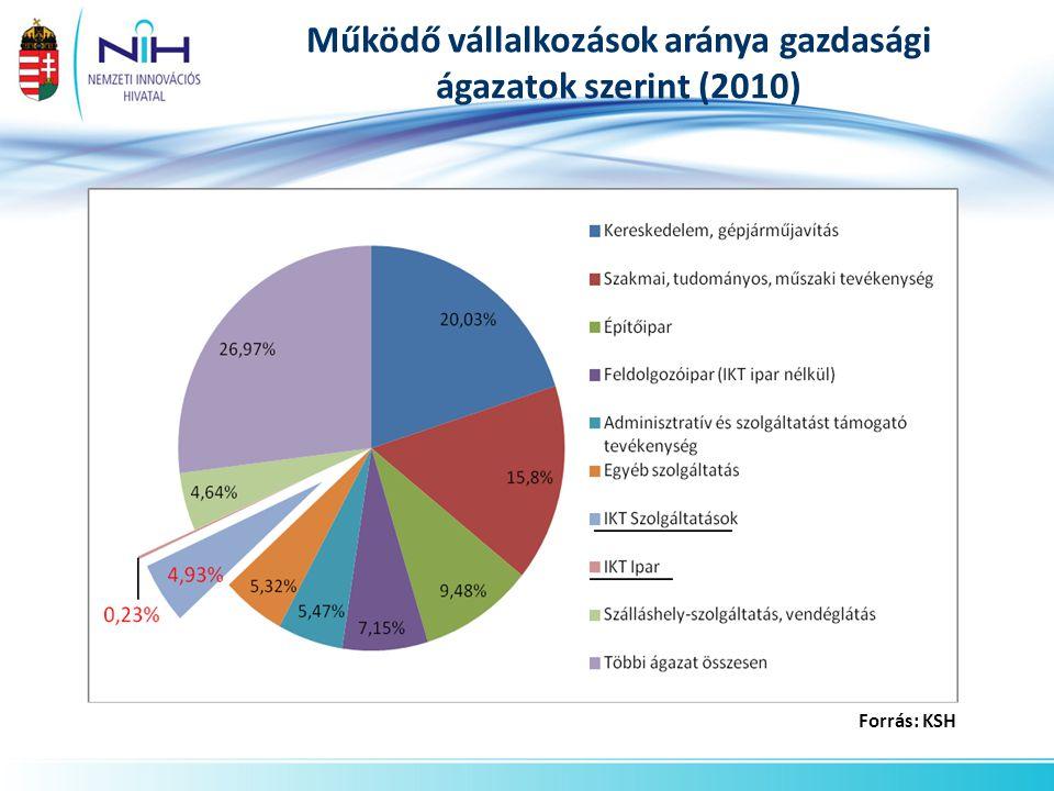 Működő vállalkozások aránya gazdasági ágazatok szerint (2010)