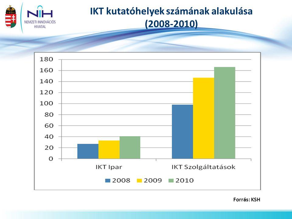 IKT kutatóhelyek számának alakulása (2008-2010)