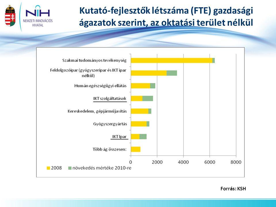 Kutató-fejlesztők létszáma (FTE) gazdasági ágazatok szerint, az oktatási terület nélkül