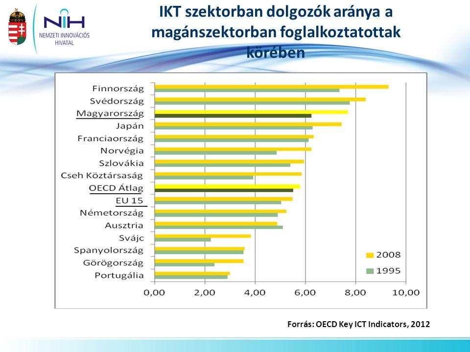 IKT szektorban dolgozók aránya a magánszektorban foglalkoztatottak körében