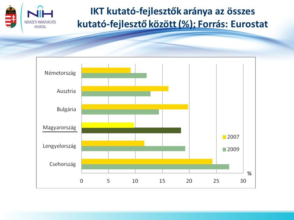 IKT kutató-fejlesztők aránya az összes kutató-fejlesztő között (%); Forrás: Eurostat