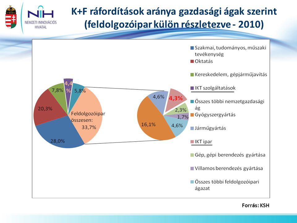 K+F ráfordítások aránya gazdasági ágak szerint (feldolgozóipar külön részletezve - 2010)