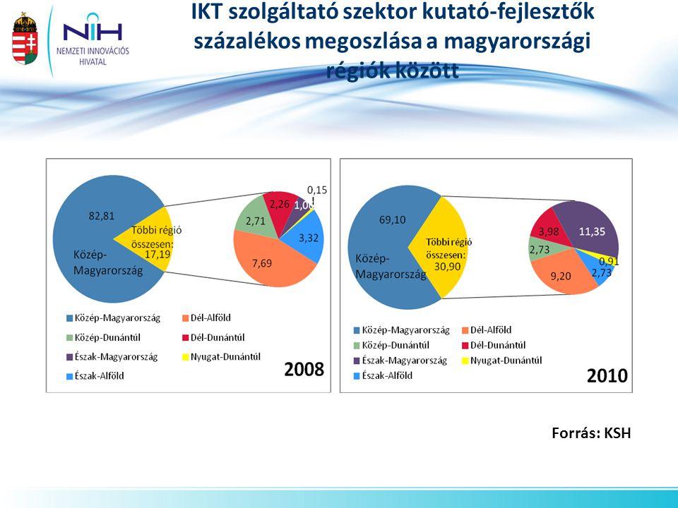 IKT szolgáltató szektor kutató-fejlesztők százalékos megoszlása a magyarországi régiók között
