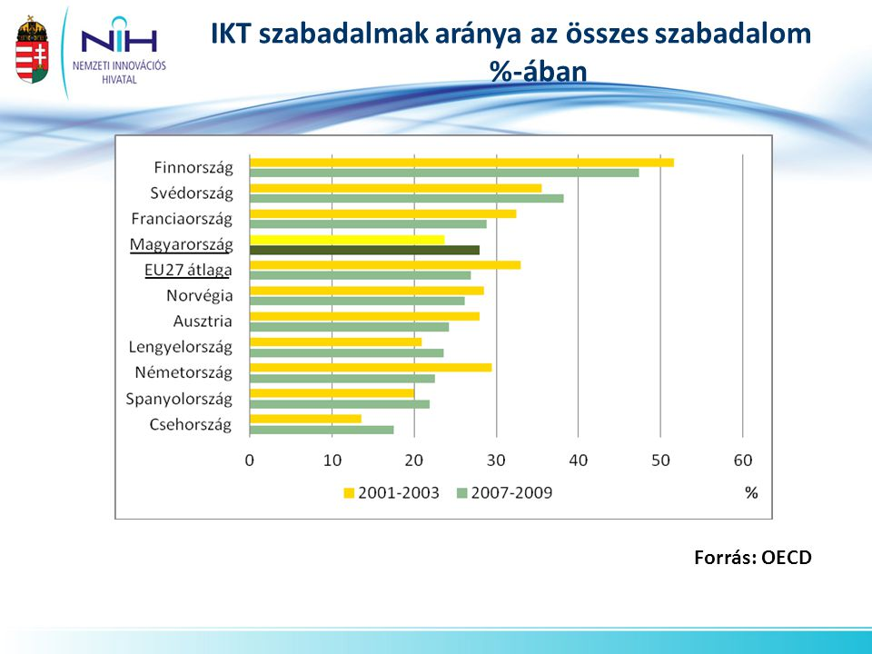 IKT szabadalmak aránya az összes szabadalom %-ában