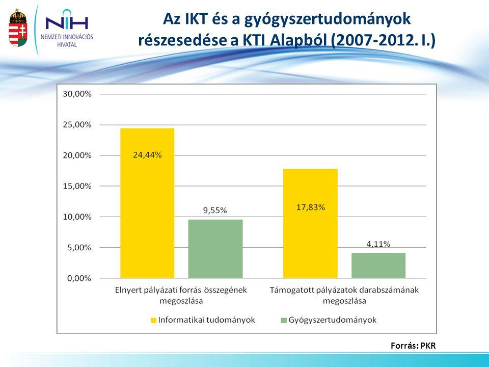 Az IKT és a gyógyszertudományok részesedése a KTI Alapból (2007-2012. I.)