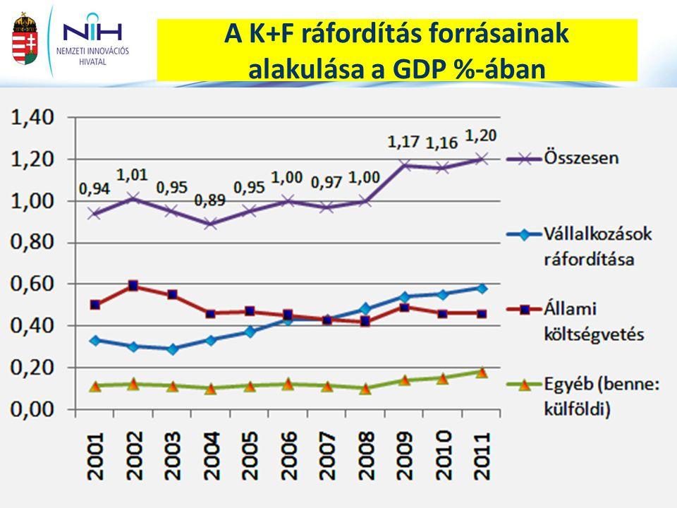 A K+F ráfordítás forrásainak alakulása a GDP %-ában
