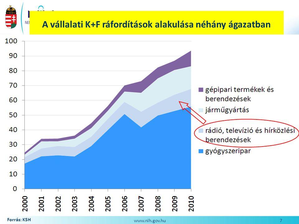 A vállalati K+F ráfordítások alakulása néhány ágazatban (Mrd Ft)