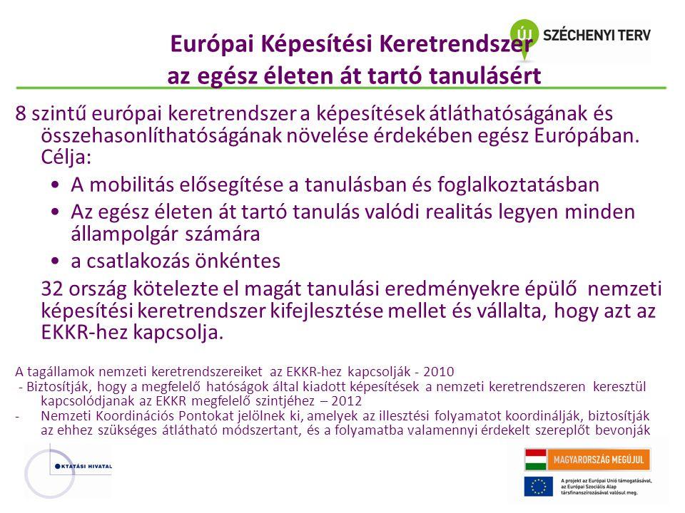 Európai Képesítési Keretrendszer az egész életen át tartó tanulásért