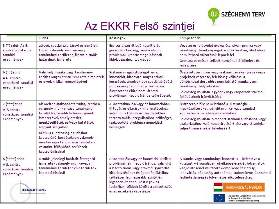 Az EKKR Felső szintjei Tudás Készségek Kompetencia