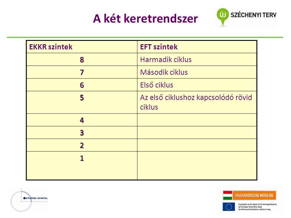 A két keretrendszer EKKR szintek EFT szintek 8 Harmadik ciklus 7