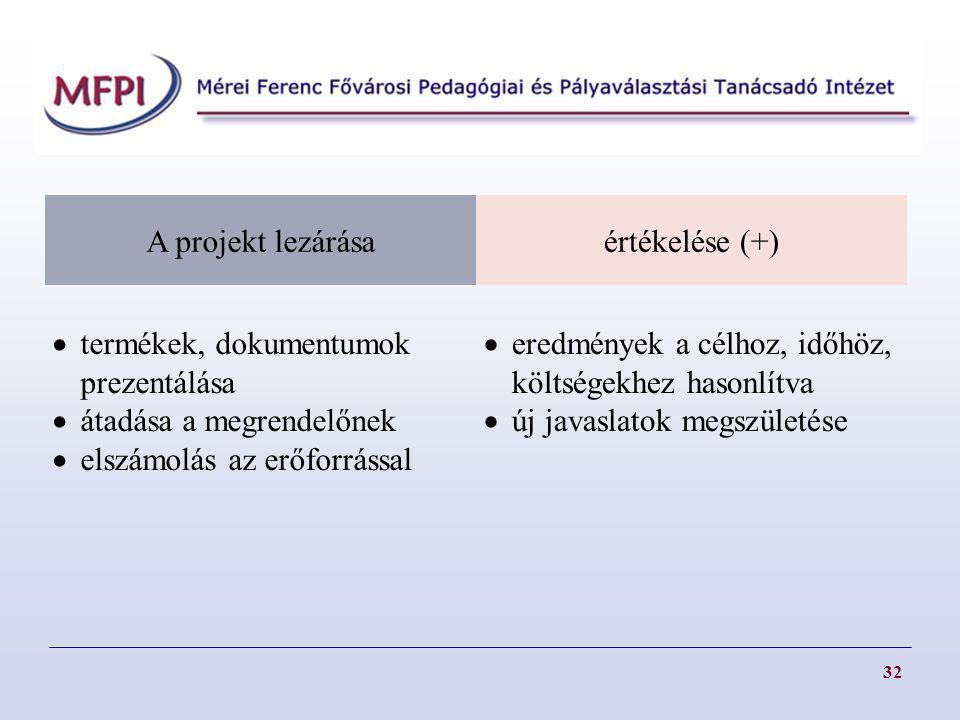 termékek, dokumentumok prezentálása átadása a megrendelőnek