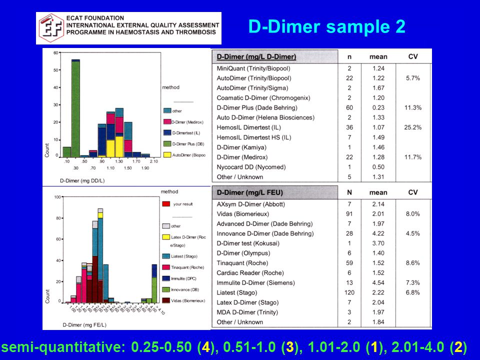 D-Dimer sample 2 semi-quantitative: 0.25-0.50 (4), 0.51-1.0 (3), 1.01-2.0 (1), 2.01-4.0 (2)