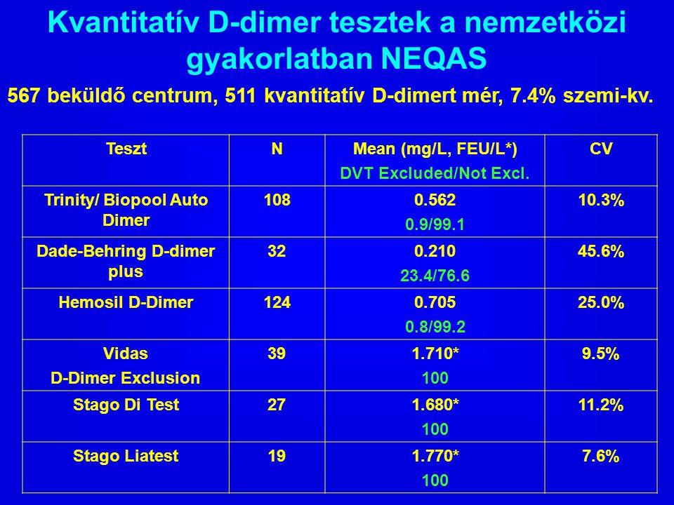 Kvantitatív D-dimer tesztek a nemzetközi gyakorlatban NEQAS