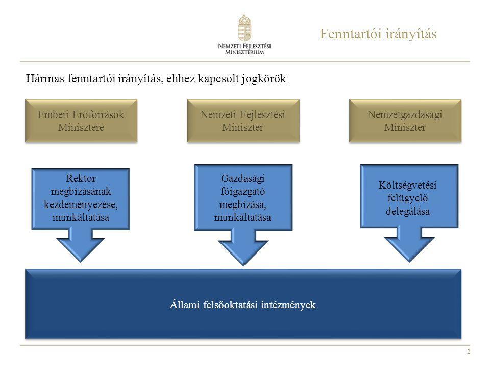 Fenntartói irányítás Hármas fenntartói irányítás, ehhez kapcsolt jogkörök. Emberi Erőforrások Minisztere.