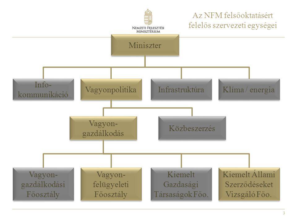 Az NFM felsőoktatásért felelős szervezeti egységei