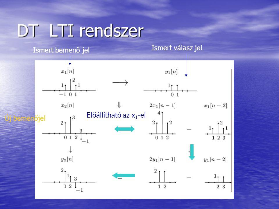 DT LTI rendszer Ismert válasz jel Ismert bemenő jel