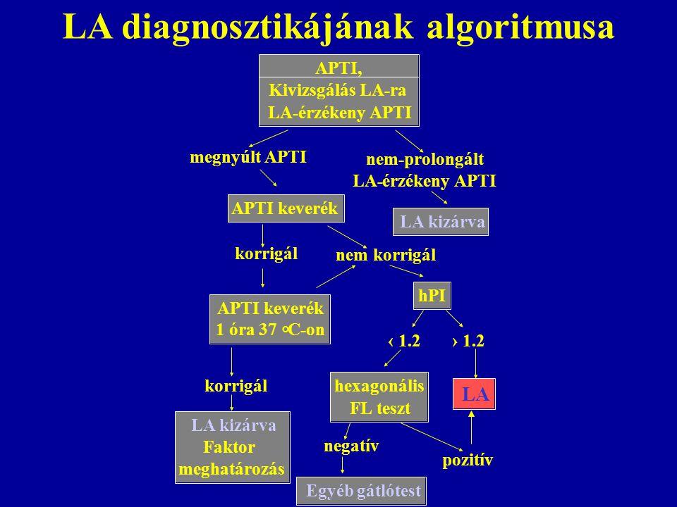 LA diagnosztikájának algoritmusa