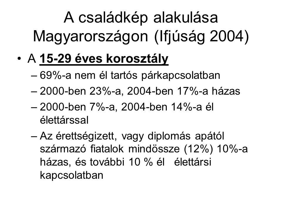 A családkép alakulása Magyarországon (Ifjúság 2004)