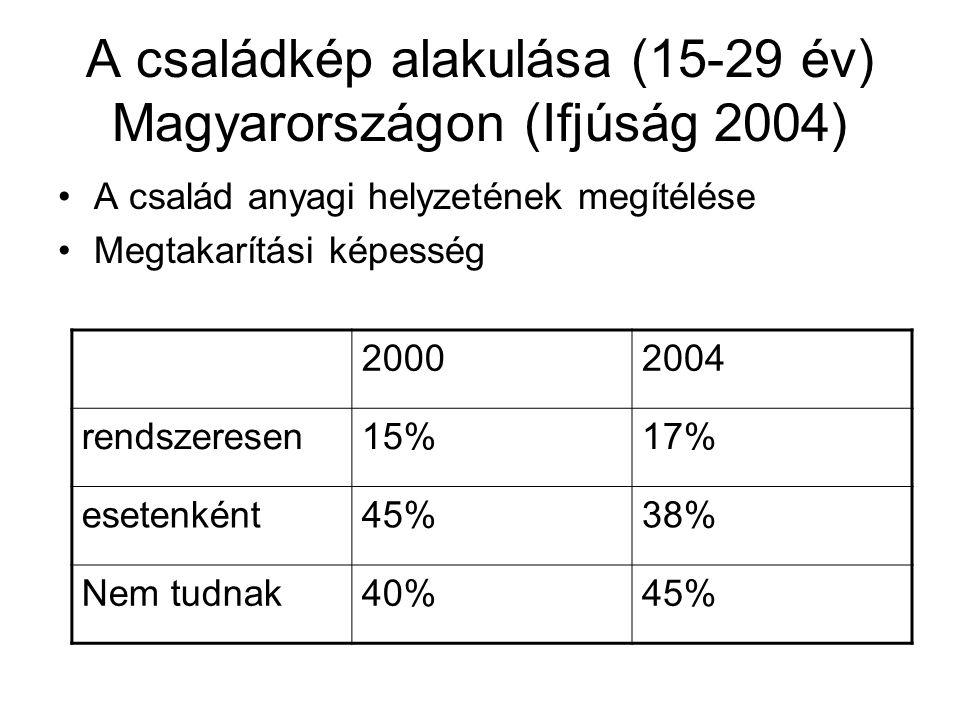 A családkép alakulása (15-29 év) Magyarországon (Ifjúság 2004)