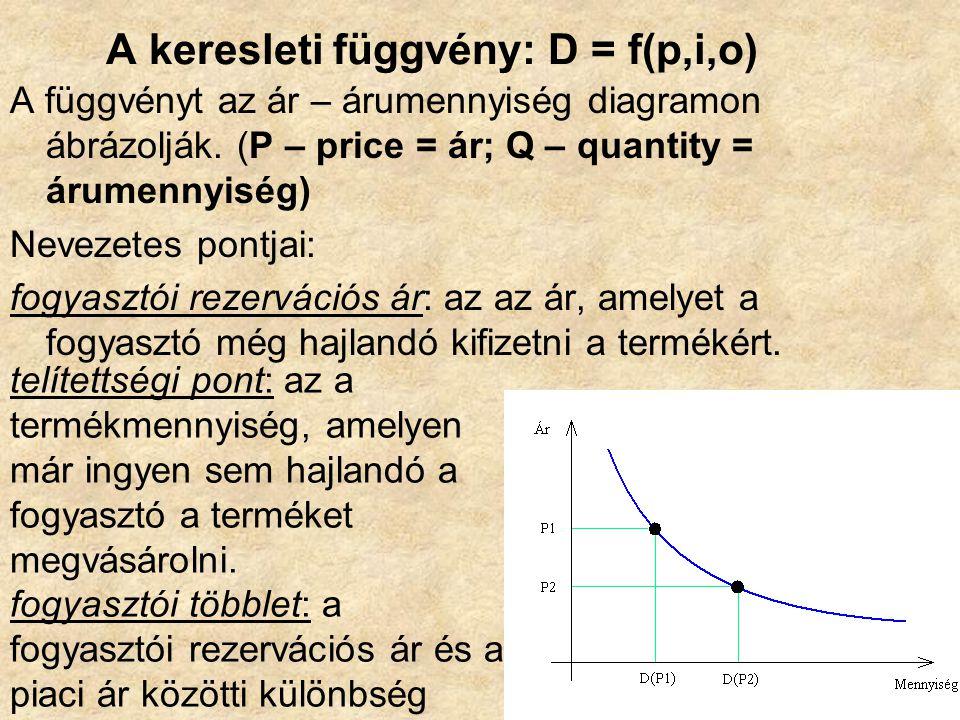 A keresleti függvény: D = f(p,i,o)
