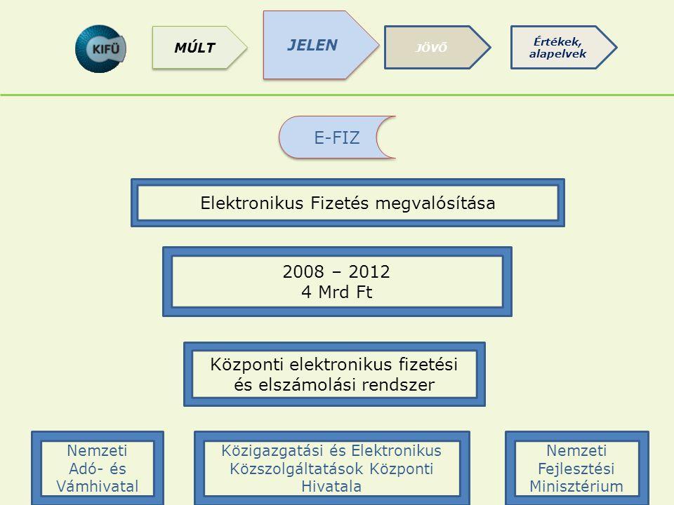 Elektronikus Fizetés megvalósítása
