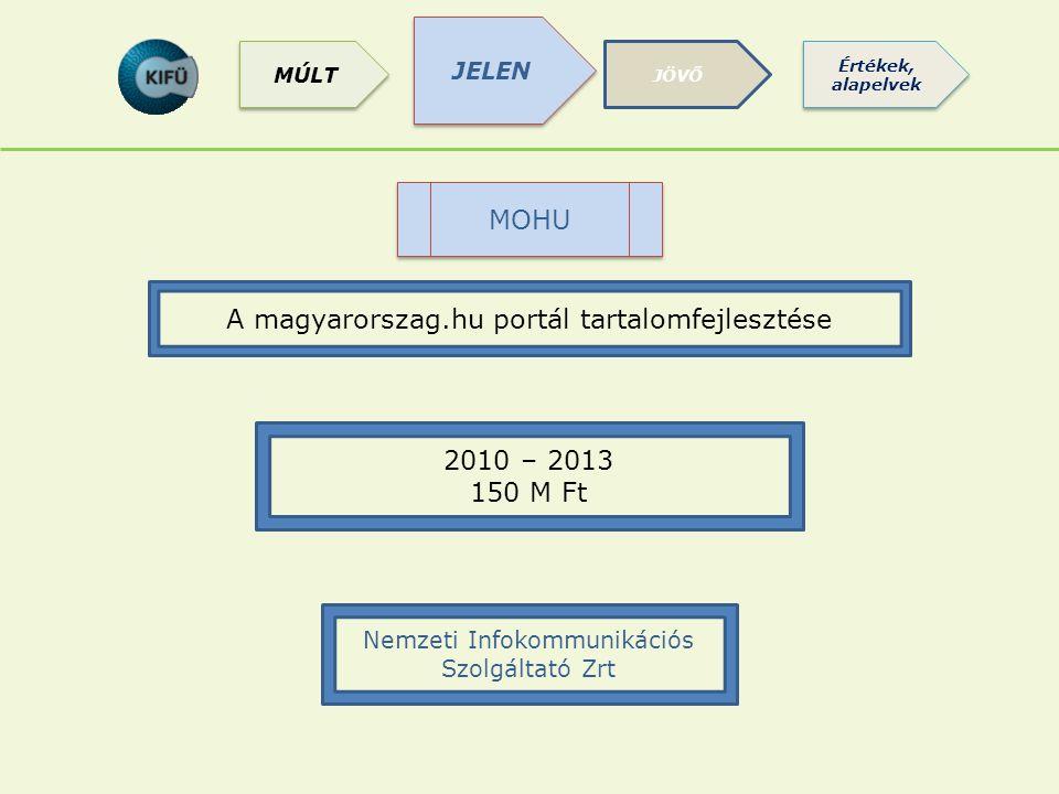 A magyarorszag.hu portál tartalomfejlesztése