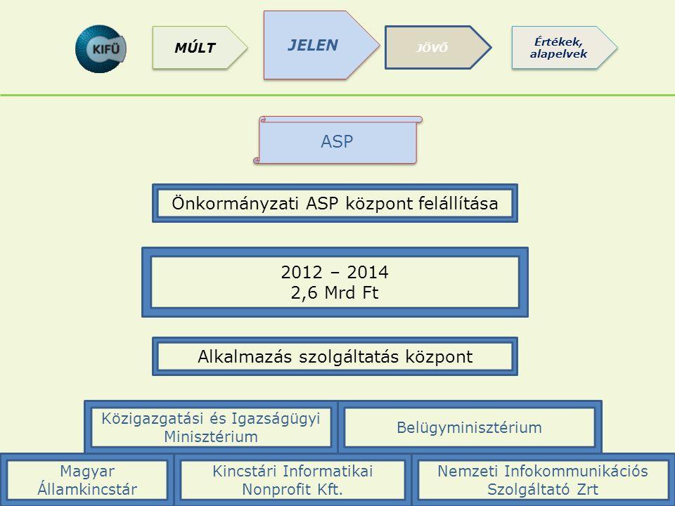 Önkormányzati ASP központ felállítása