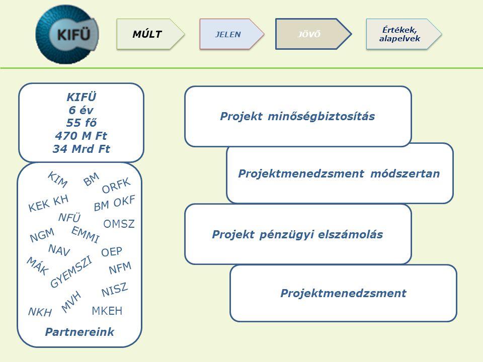 Projekt minőségbiztosítás