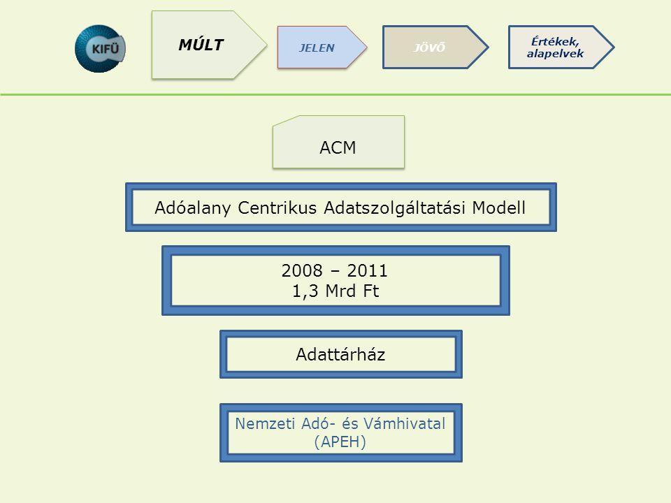 CSAK ÉVEK 2008-2011 ACM Adóalany Centrikus Adatszolgáltatási Modell