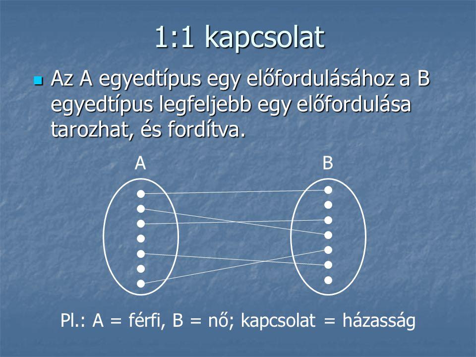 Pl.: A = férfi, B = nő; kapcsolat = házasság