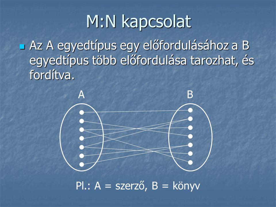 M:N kapcsolat Az A egyedtípus egy előfordulásához a B egyedtípus több előfordulása tarozhat, és fordítva.