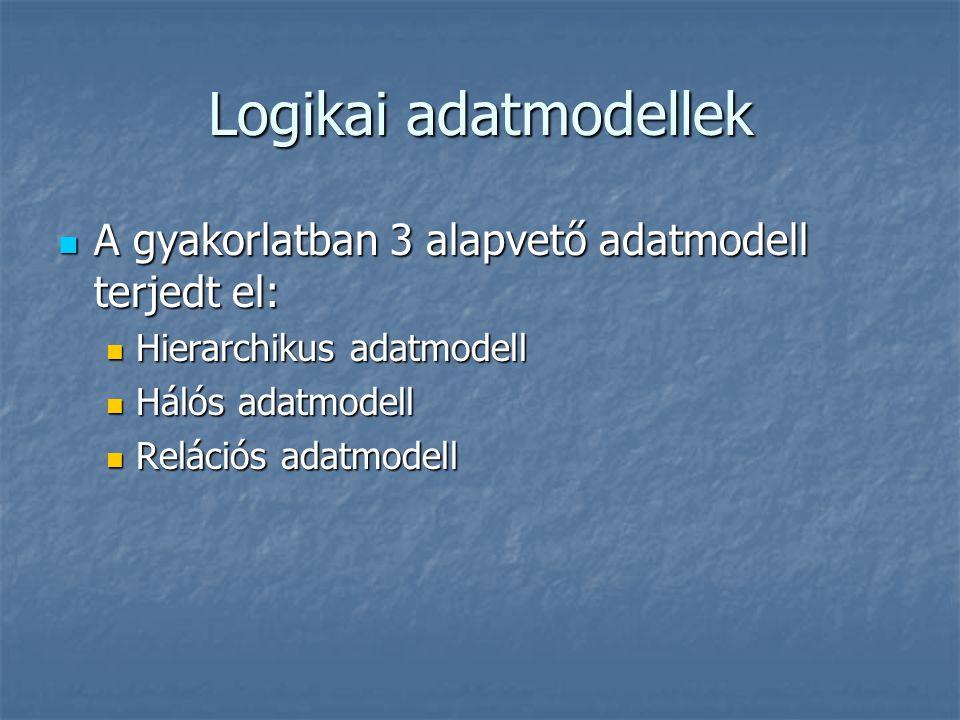 Logikai adatmodellek A gyakorlatban 3 alapvető adatmodell terjedt el: